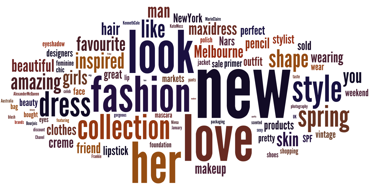 Elegant Word Cloud ?Common Terms In 8 Australian Fashion, Beauty And Style Blogs .